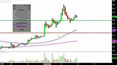Rite Aid Stock Chart Rite Aid Rad Stock Chart Technical Analysis For 01 12 18