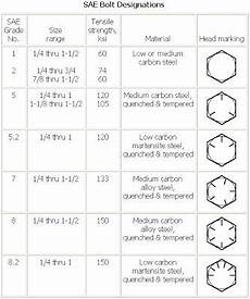 Washer Grade Chart Stainless Steel Bolts Grades And Markings Frequently