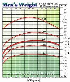 Average Weight To Height Chart Average Weight Chart And Average Weight For Men By Age