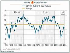 Stock Market Chart Last 10 Years S Amp P 500 Rolling 10 Year Returns Business Insider
