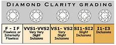 Diamond Clarity And Color Scale Diamond Clarity Chart Comparison See Real Life Examples