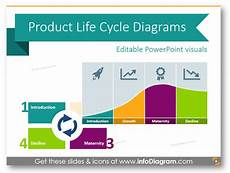 Product Life Cycle Examples 4 Examples Of Presenting Product Life Cycle By Ppt