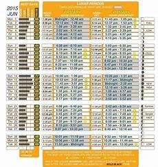 Solunar Feeding Chart Solunar Hunting Tables Brokeasshome Com