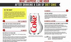 What Happens One Hour After Drinking A Can Of Diet Coke