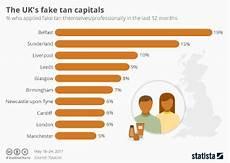 Skin Sale Chart Cosmetics Industry Statistics Amp Facts Statista