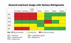 Poe Exp Efficiency Chart Lubrication Tips For Next Gen Refrigerants 2016 07 04