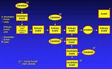 Events And Causal Factors Chart Template Accident Investigation