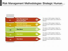 Human Resource Risk Management Risk Management Methodologies Strategic Human Resource