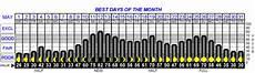 Free Deer Hunting Moon Chart Amp Solunar Solar Lunar Moon Phase Fishing Hunting Feeding