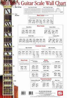 Wall Chart Guitar Scale Reference