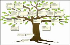 Chart For Family Tree Bennights Unite A Family Tree Chart