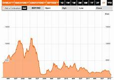 Bdi Historical Chart Viable Opposition The Baltic Dry Index A Harbinger Of