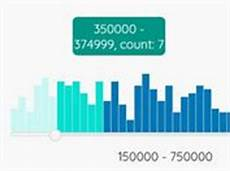 Animated Bar Chart Jquery Simple Bar Chart Plugin With Jquery And Bootstrap Jchart