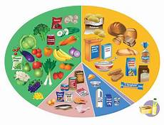 Food Groups Chart Eating A Healthy Diet British Lung Foundation