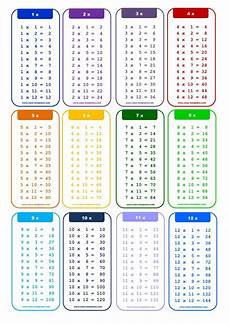 Multiply Chart What S The Best Way To Learn To Multiply Up To 12