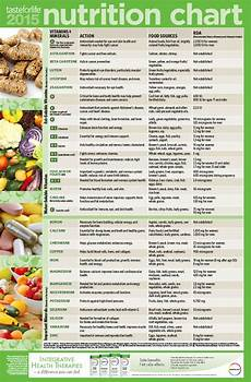 Daily Nutrition Chart For Children 2015 Nutrition Chart Taste For Life