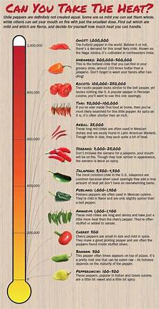 Chili Heat Chart Chile Pepper Heat Scoville Scale A Guide To The