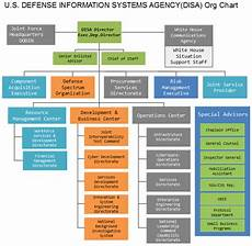 Peo Iew S Organization Chart 2018 Disa Org Chart The American Defense Information Systems