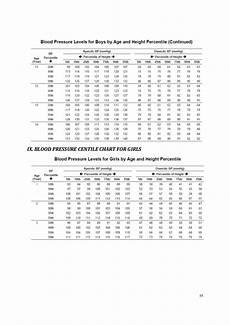Toddler Blood Pressure Chart Paediatric Protocol 2014