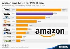 Chart Amazon Chart Amazon Buys Twitch For 970 Million Statista