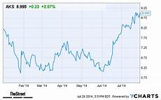 Aks Stock Chart Why Ak Steel Holding Aks Stock Hit A Two Year High Today