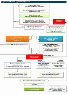 Flow Chart Title Application Process Flowchart Department Of Primary