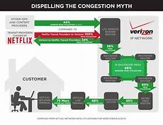 Verizon Chart Verizon Points More Fingers At Netflix It S Your Pals