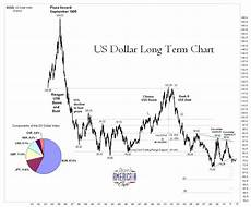 Us Dollar Basket Chart Us Dollar Very Long Term Chart