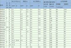 Flange Bearing Size Chart Flange Deep Groove Ball Bearings F608zz Ball Bearing Size