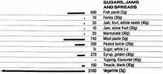 Sodium In Fruits Chart Food Data Chart Sodium