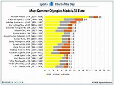 Chart That Shows Chart Shows Just How Dominant Michael Phelps Has Been In