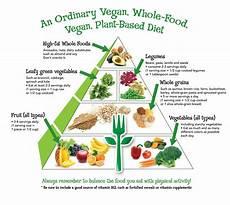 Diet Chart For Non Vegetarian Vegan Food Pyramid For Health Wellness Amp Optimal Nutrition
