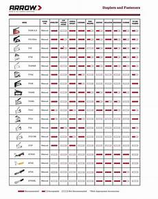 The Perfect How To Chart For The Diyer At Arrow Fastener