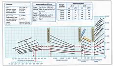 Cessna 152 Takeoff Distance Chart Takeoff What Are The Meanings Of Various Reference Lines