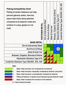 Galvanic Corrosion Chart Pdf How To Prevent Galvanic Corrosion Between Aluminum And Steel