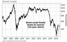 Brent Oil Online Chart These 3 Stocks Should Soar As Oil Prices Continue To