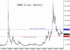 Google Silver Price Chart Gold Amp Silver Not Going Anywhere Fast In 2018 Technical