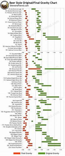 Hop Conversion Chart Styles Original Gravity And Final Gravity Chart