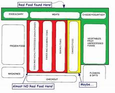 Grocery Store Map Medicine In Plain Words Dr Ken S Outer Wall Diet Plan