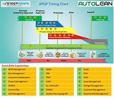 Product Quality Planning Timing Chart Autolean Automotive Supplier Solution Steepgraph
