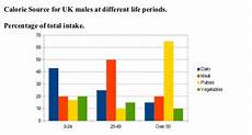Calorie Source For Uk Males At Different Life Periods