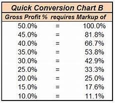 Mark Up Vs Margin Chart Gross Profit Margin Conversion To Markup Design
