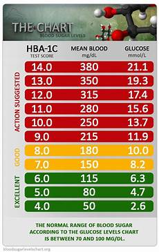Type 2 Diabetes Blood Glucose Chart 7 Best Blood Glucose Images On Pinterest Diabetes Food