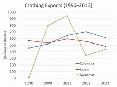 Ielts Graphs And Charts Ielts Writing Task 1 Quot Clothing Exports Quot Line Chart