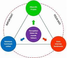 Definition De La Pnl La Pnl Programmation Neuro Linguistique