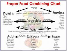 Food Combining Chart For Weight Loss Cellular Nutrition Core Strength And Vibrant Health