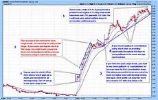 Naca Buy Down Chart Arna