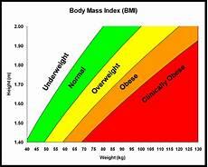 Bmi Chart Metric Weight And Height Uk Metric Association