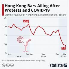 Hong Kong Charts Chart Hong Kong Bars Ailing After Protests And Covid 19