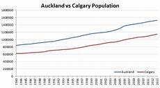 Calgary Population Growth Chart Learning From Calgary Greater Auckland